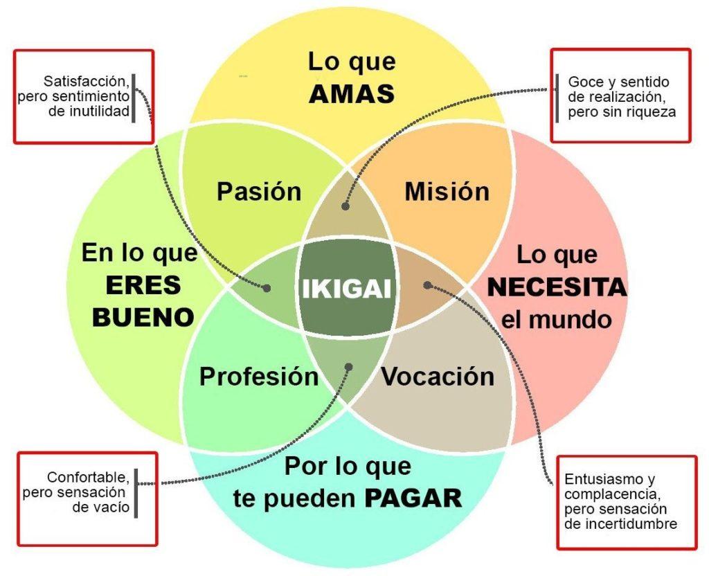 Qué es el Ikigai